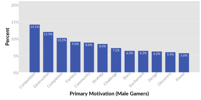 01-male-primary-motivations-1024x513