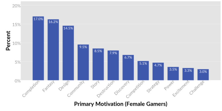 02-female-primary-motivations-1024x513