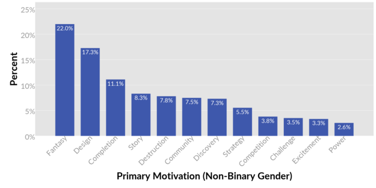 03-nonbinary-primary-motivations-1024x513